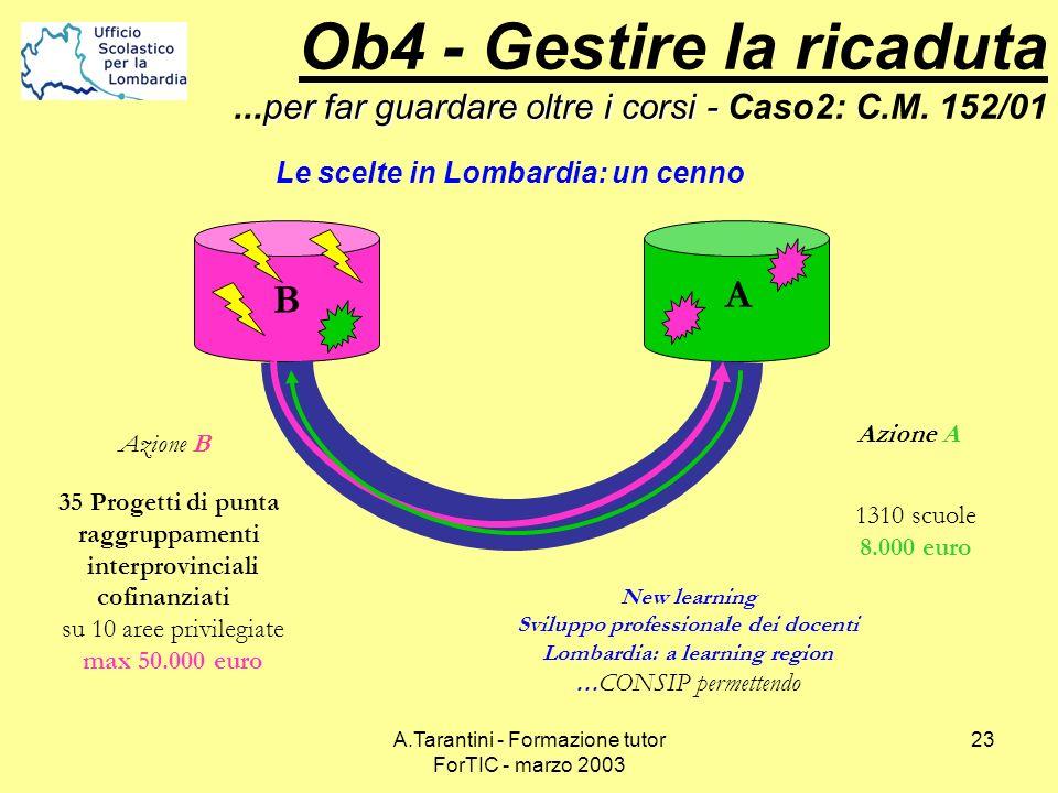 A.Tarantini - Formazione tutor ForTIC - marzo 2003 23 B A New learning Sviluppo professionale dei docenti Lombardia: a learning region … CONSIP permet