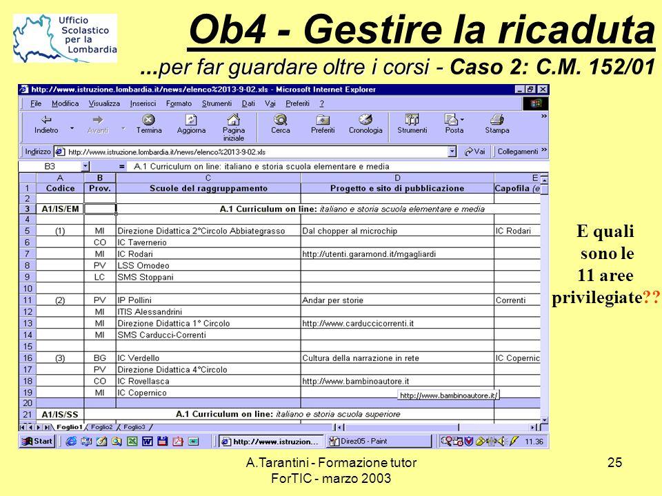 A.Tarantini - Formazione tutor ForTIC - marzo 2003 25 per far guardare oltre i corsi - Ob4 - Gestire la ricaduta...per far guardare oltre i corsi - Ca