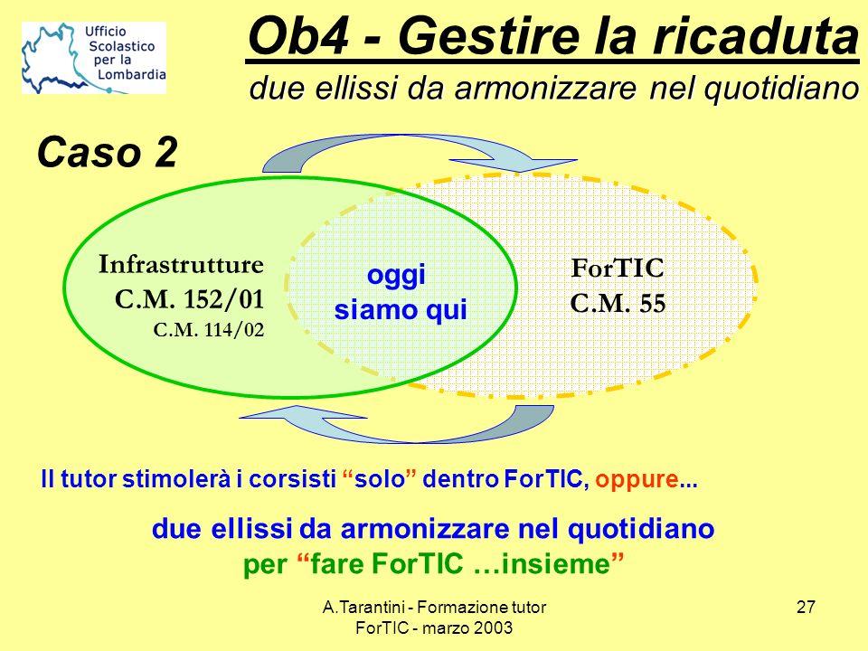 A.Tarantini - Formazione tutor ForTIC - marzo 2003 27 due ellissi da armonizzare nel quotidiano Ob4 - Gestire la ricaduta due ellissi da armonizzare n