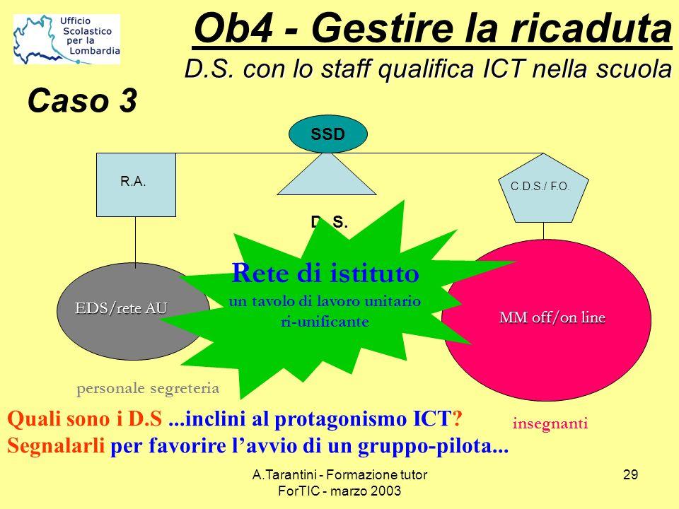 A.Tarantini - Formazione tutor ForTIC - marzo 2003 29 insegnanti D. S. personale segreteria C.D.S./ F.O. R.A. EDS/rete AU MM off/on line SSD Rete di i