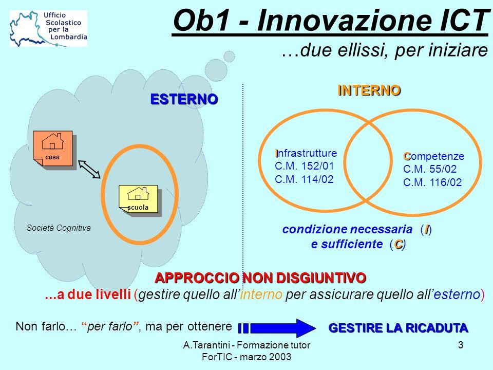 A.Tarantini - Formazione tutor ForTIC - marzo 2003 3 Ob1 - Innovazione ICT …due ellissi, per iniziare scuola Società Cognitiva casa ESTERNO APPROCCIO