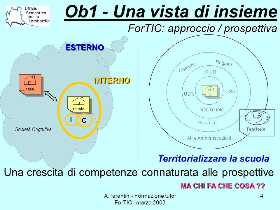 A.Tarantini - Formazione tutor ForTIC - marzo 2003 4 ForTIC: approccio / prospettiva Ob1 - Una vista di insieme ForTIC: approccio / prospettiva scuola