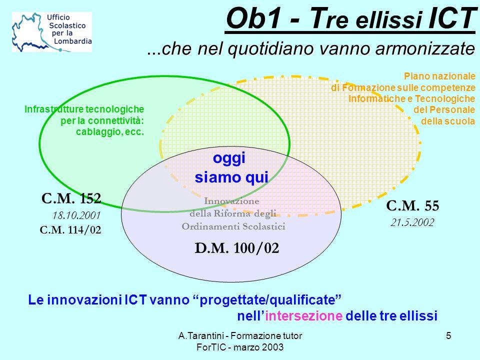 A.Tarantini - Formazione tutor ForTIC - marzo 2003 5...che nel quotidiano vanno armonizzate Ob1 - T re ellissi ICT...che nel quotidiano vanno armonizz