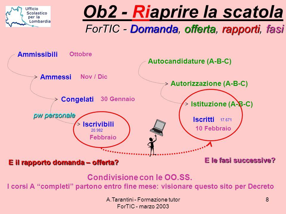 A.Tarantini - Formazione tutor ForTIC - marzo 2003 8 ForTIC - Domanda, offerta, rapporti, fasi Ob2 - Riaprire la scatola ForTIC - Domanda, offerta, ra
