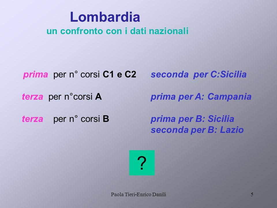 Paola Tieri-Enrico Danili5 prima per n° corsi C1 e C2 terza per n°corsi A terza per n° corsi B .