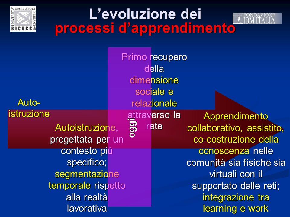 Levoluzione dei processi dapprendimento Auto-istruzione Autoistruzione, progettata per un contesto più specifico; segmentazione temporale rispetto all