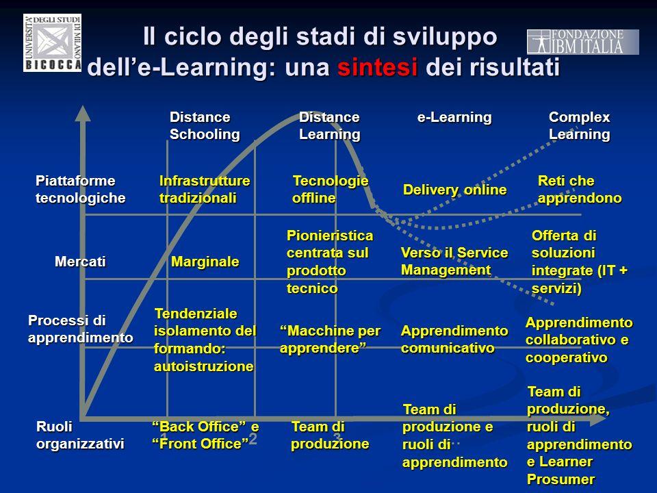 Il ciclo degli stadi di sviluppo delle-Learning: una sintesi dei risultati 123… Distance Schooling Distance Learning e-Learning Complex Learning Piatt