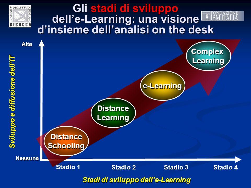Gli stadi di sviluppo delle-Learning: una visione dinsieme dellanalisi on the desk Stadio 1Stadio 2Stadio 3Stadio 4 Sviluppo e diffusione dellIT Stadi