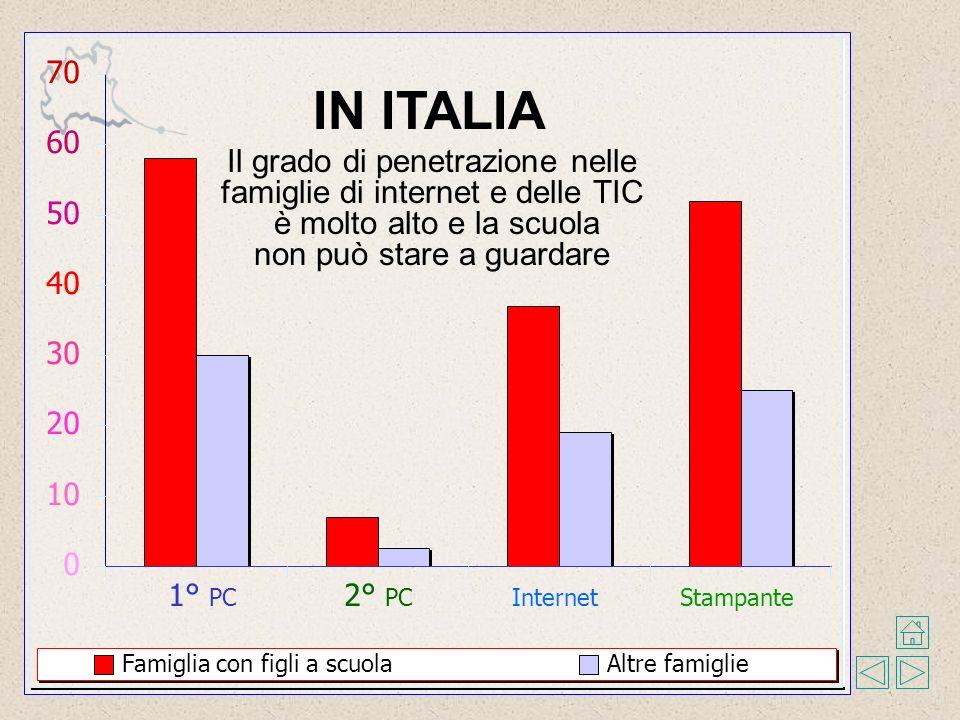 0 10 20 30 40 50 60 70 1° PC 2° PC InternetStampante Famiglia con figli a scuolaAltre famiglie Il grado di penetrazione nelle famiglie di internet e delle TIC è molto alto e la scuola non può stare a guardare IN ITALIA