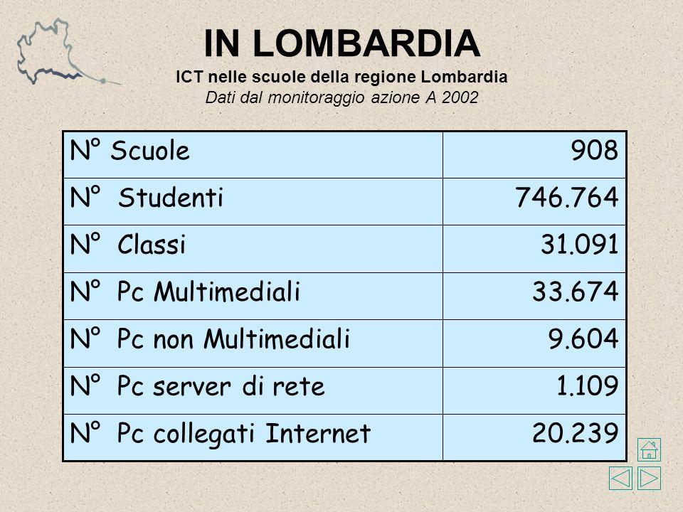 IN LOMBARDIA ICT nelle scuole della regione Lombardia Dati dal monitoraggio azione A 2002 31.091N° Classi 20.239N° Pc collegati Internet 1.109N° Pc server di rete 9.604N° Pc non Multimediali 33.674N° Pc Multimediali 746.764N° Studenti 908N° Scuole