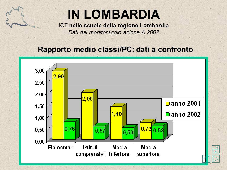 IN LOMBARDIA ICT nelle scuole della regione Lombardia Dati dal monitoraggio azione A 2002 Rapporto medio classi/PC: dati a confronto