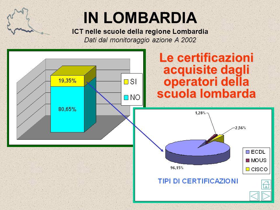 IN LOMBARDIA ICT nelle scuole della regione Lombardia Dati dal monitoraggio azione A 2002 Le certificazioni acquisite dagli operatori della scuola lombarda