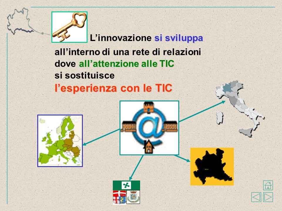 si sviluppa Linnovazione si sviluppa allattenzione alle TIC dove allattenzione alle TIC si sostituisce lesperienza con le TIC allinterno di una rete di relazioni