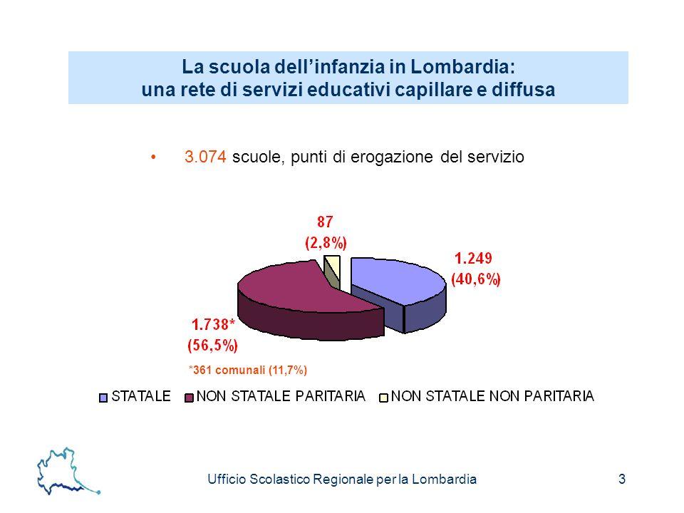 Ufficio Scolastico Regionale per la Lombardia3 La scuola dellinfanzia in Lombardia: una rete di servizi educativi capillare e diffusa 3.074 scuole, punti di erogazione del servizio *361 comunali (11,7%)