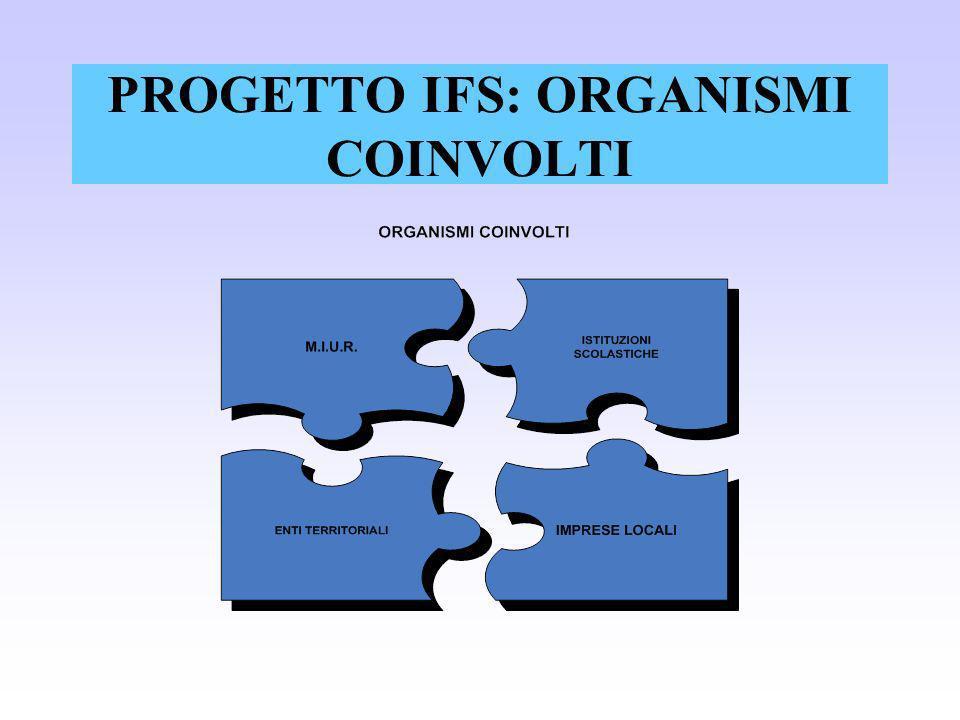 PROGETTO IFS: ORGANISMI COINVOLTI