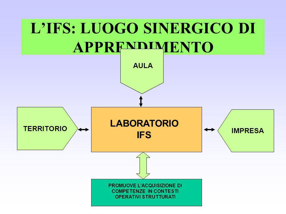 LIFS: LUOGO SINERGICO DI APPRENDIMENTO AULA TERRITORIO IMPRESA LABORATORIO IFS PROMUOVE LACQUISIZIONE DI COMPETENZE IN CONTESTI OPERATIVI STRUTTURATI