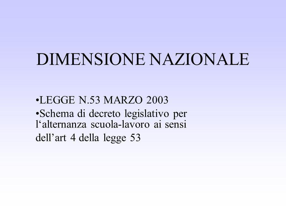 DIMENSIONE NAZIONALE LEGGE N.53 MARZO 2003 Schema di decreto legislativo per lalternanza scuola-lavoro ai sensi dellart 4 della legge 53