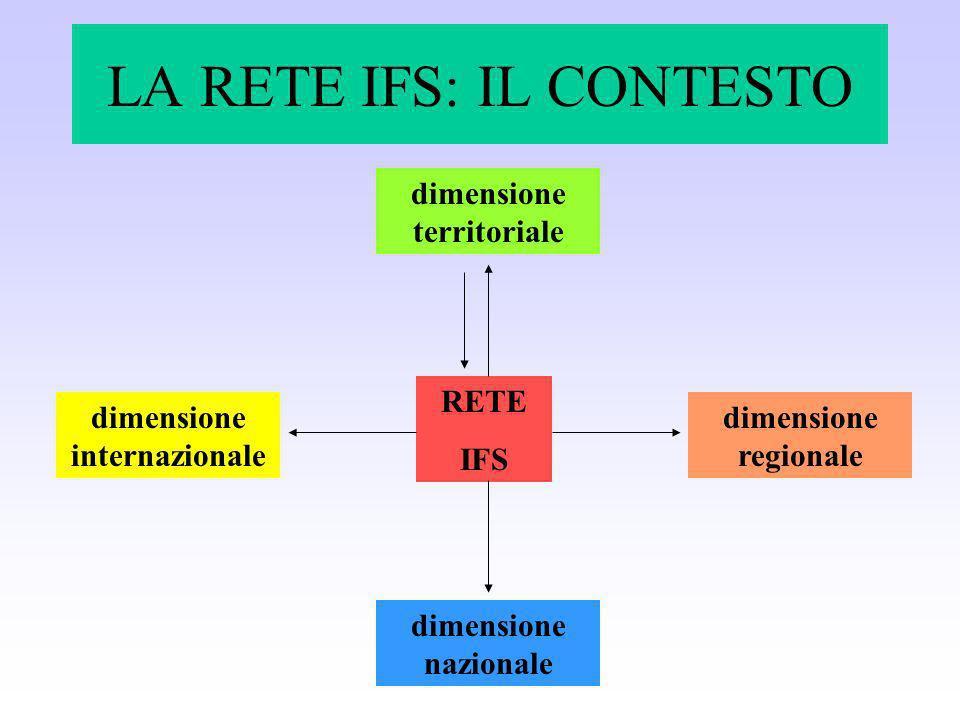 LA RETE IFS: IL CONTESTO RETE IFS dimensione territoriale dimensione regionale dimensione nazionale dimensione internazionale