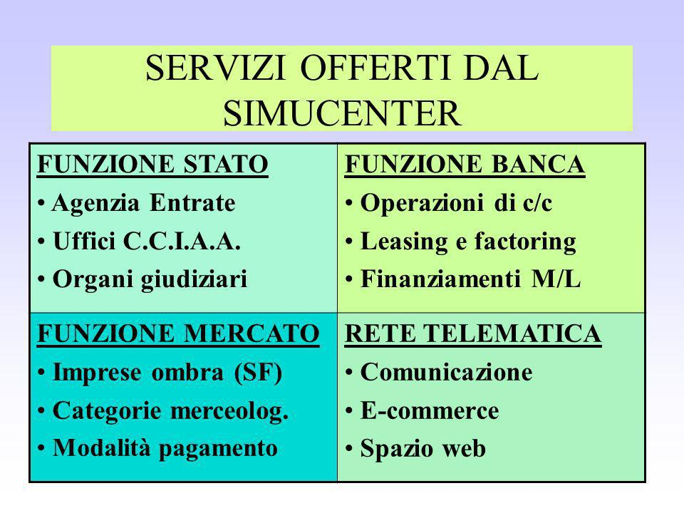 SERVIZI OFFERTI DAL SIMUCENTER FUNZIONE STATO Agenzia Entrate Uffici C.C.I.A.A.