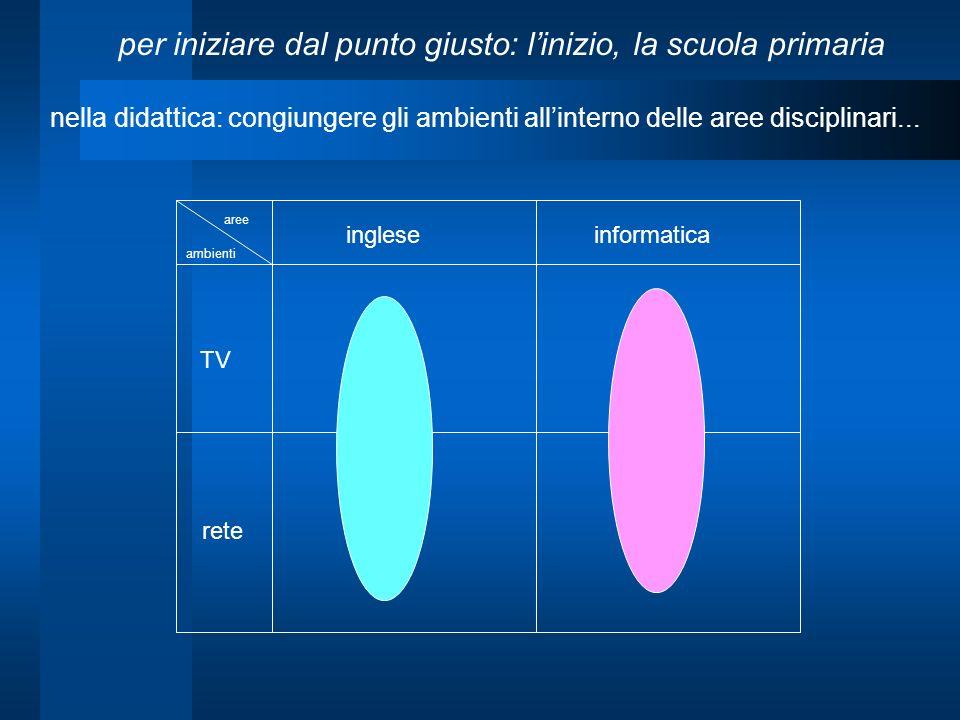 TV rete ingleseinformatica aree ambienti nella didattica: congiungere gli ambienti allinterno delle aree disciplinari... per iniziare dal punto giusto