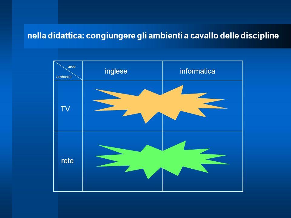 TV rete ingleseinformatica aree ambienti nella didattica: congiungere gli ambienti a cavallo delle discipline