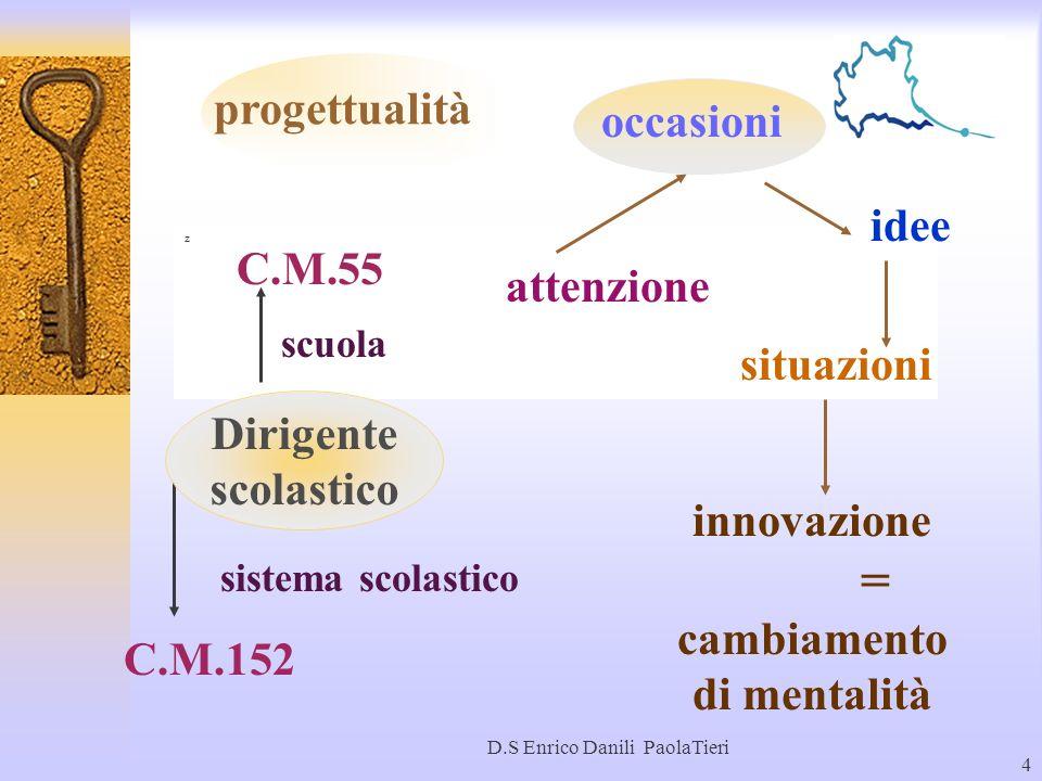 D.S Enrico Danili PaolaTieri 4 z progettualità C.M.55 C.M.152 occasioni attenzione situazioni idee innovazione = cambiamento di mentalità scuola siste