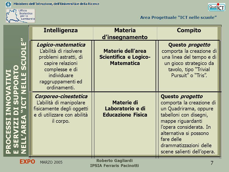 Area Progettuale ICT nelle scuole PROCESSI INNOVATIVI E SERVIZI DI SUPPORTO NELLAREA ICT NELLE SCUOLE EXPO MARZO 2005 Roberto Gagliardi IPSIA Ferraris Pacinotti 8 Fase di monitoraggio.
