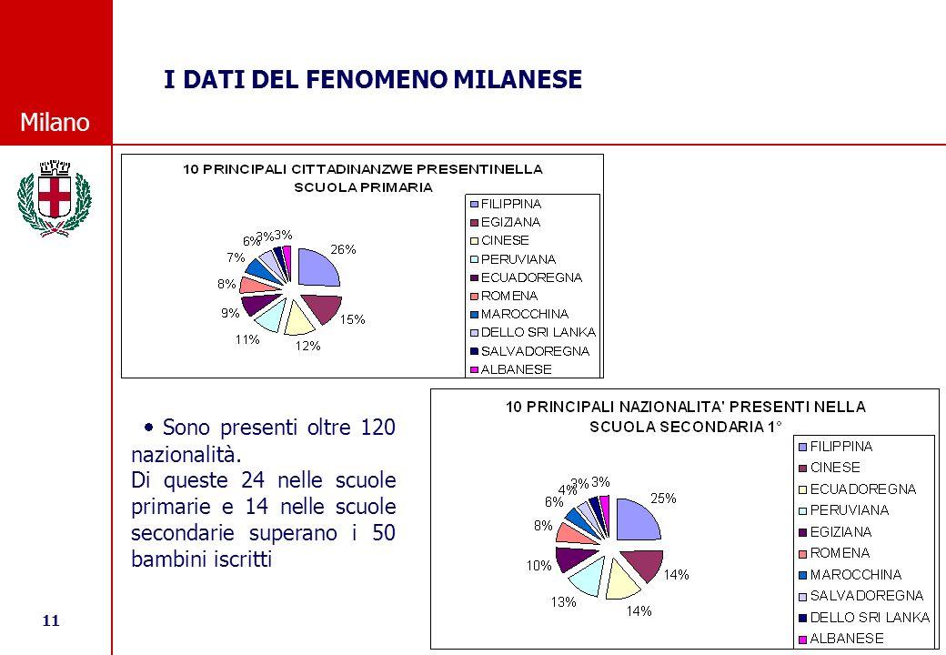 11 © Comune di Milano Milano Sono presenti oltre 120 nazionalità.