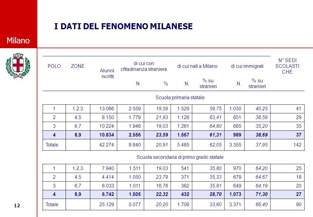 12 © Comune di Milano Milano I DATI DEL FENOMENO MILANESE POLOZONE Alunni iscritti di cui con cittadinanza straniera di cui nati a Milanodi cui immigrati N° SEDI SCOLASTI CHE N.% % su stranieri N.