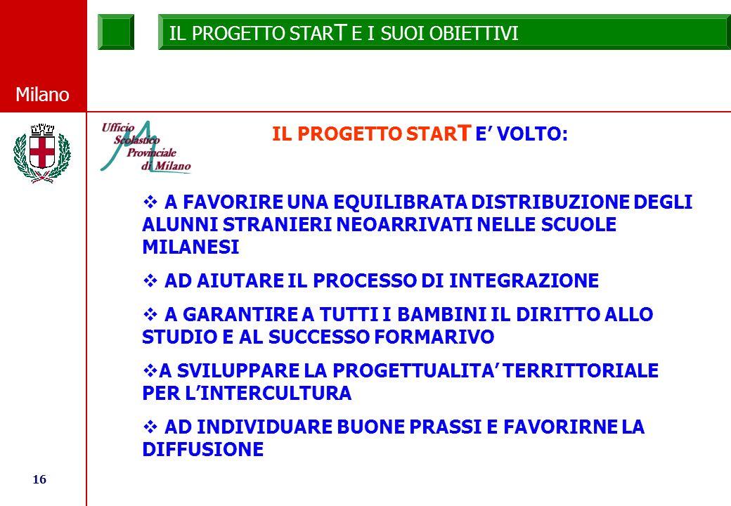 16 © Comune di Milano Milano IL PROGETTO STAR T E I SUOI OBIETTIVI IL PROGETTO STAR T E VOLTO: A FAVORIRE UNA EQUILIBRATA DISTRIBUZIONE DEGLI ALUNNI STRANIERI NEOARRIVATI NELLE SCUOLE MILANESI AD AIUTARE IL PROCESSO DI INTEGRAZIONE A GARANTIRE A TUTTI I BAMBINI IL DIRITTO ALLO STUDIO E AL SUCCESSO FORMARIVO A SVILUPPARE LA PROGETTUALITA TERRITTORIALE PER LINTERCULTURA AD INDIVIDUARE BUONE PRASSI E FAVORIRNE LA DIFFUSIONE