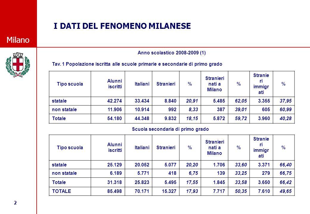 13 © Comune di Milano Milano I DATI DEL FENOMENO MILANESE POLI PRIMARIESECONDARIE 1°TOTALE % iscritti % stranieri % iscritti% stranieri% iscritti% stranieri 130,91%28,95%31,60%29,76%31,16%29,24% 219,28%20,12%17,57%20,68%18,64%20,33% 324,19%22,01%24,01%19,91%24,12%21,25% 425,63%28,91%26,83%29,64%26,08%29,18% Totale100,00%