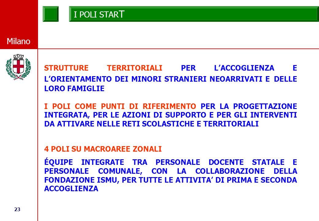 23 © Comune di Milano Milano STRUTTURE TERRITORIALI PER LACCOGLIENZA E LORIENTAMENTO DEI MINORI STRANIERI NEOARRIVATI E DELLE LORO FAMIGLIE I POLI COME PUNTI DI RIFERIMENTO PER LA PROGETTAZIONE INTEGRATA, PER LE AZIONI DI SUPPORTO E PER GLI INTERVENTI DA ATTIVARE NELLE RETI SCOLASTICHE E TERRITORIALI 4 POLI SU MACROAREE ZONALI ÉQUIPE INTEGRATE TRA PERSONALE DOCENTE STATALE E PERSONALE COMUNALE, CON LA COLLABORAZIONE DELLA FONDAZIONE ISMU, PER TUTTE LE ATTIVITA DI PRIMA E SECONDA ACCOGLIENZA I POLI STAR T