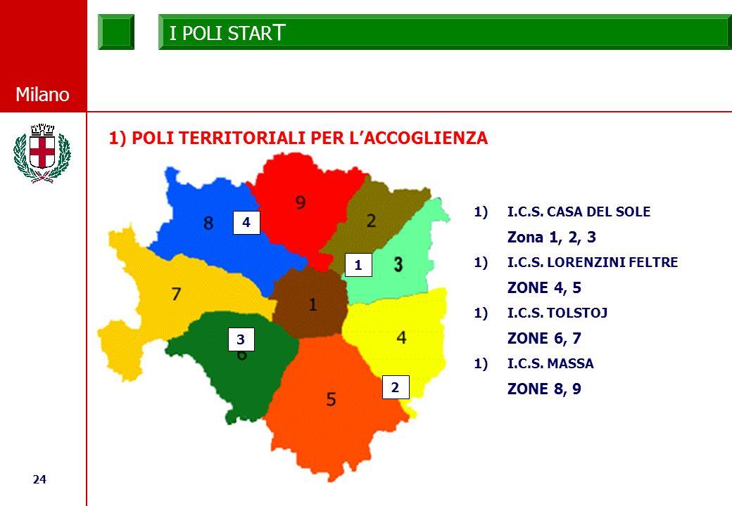 24 © Comune di Milano Milano 1) POLI TERRITORIALI PER LACCOGLIENZA 1 2 3 4 1)I.C.S.