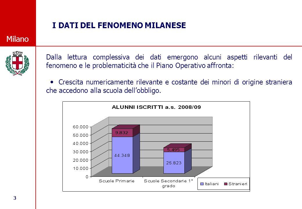 14 © Comune di Milano Milano IL PROGETTO START E REALIZZATO IN COLLABORAZIONE DA: o COMUNE DI MILANO, o UFFICIO SCOLASTICO PROVINCIALE, o UFFICIO SCOLASTICO REGIONALE, o ISTITUZIONI SCOLASTICHE AUTONOME E SI AVVALE DEL SUPPORTO DELLA FONDAZIONE I.S.MU.