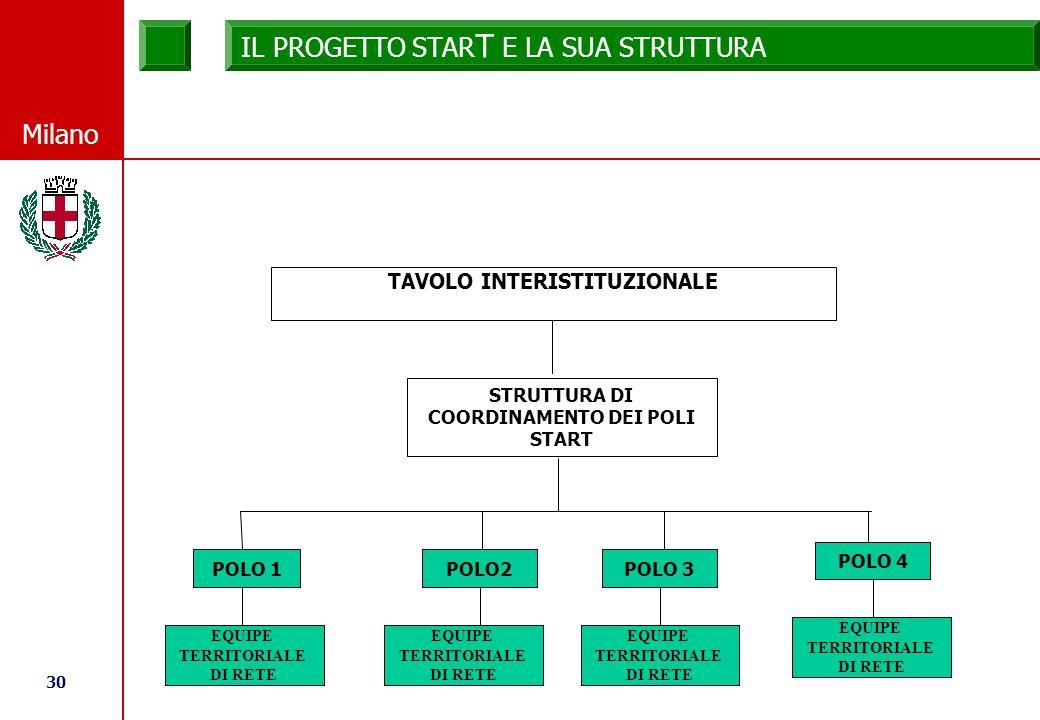 30 © Comune di Milano Milano IL PROGETTO STAR T E LA SUA STRUTTURA POLO 1 POLO2POLO 3 POLO 4 TAVOLO INTERISTITUZIONALE EQUIPE TERRITORIALE DI RETE STRUTTURA DI COORDINAMENTO DEI POLI START EQUIPE TERRITORIALE DI RETE EQUIPE TERRITORIALE DI RETE EQUIPE TERRITORIALE DI RETE