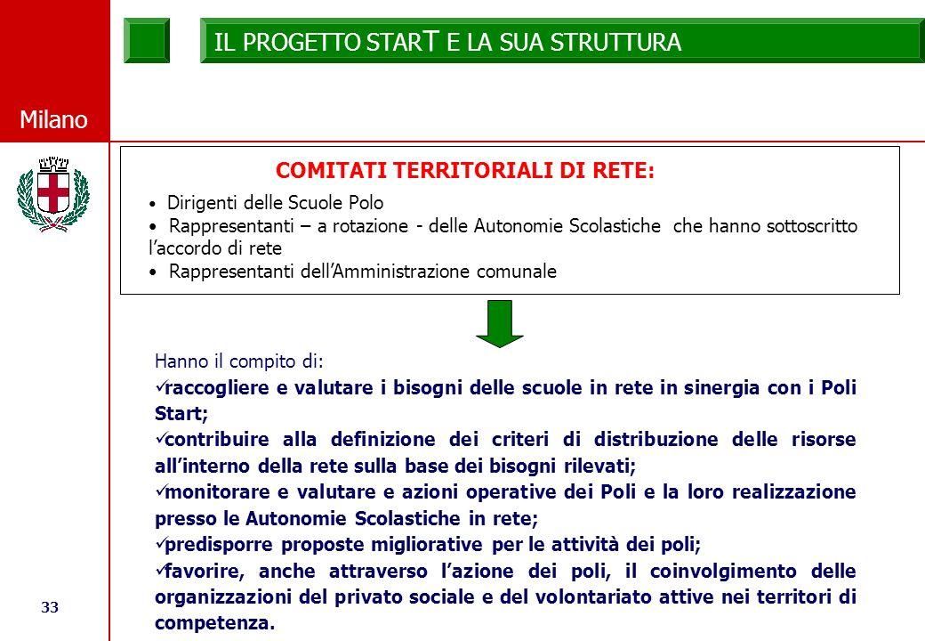 33 © Comune di Milano Milano IL PROGETTO STAR T E LA SUA STRUTTURA Dirigenti delle Scuole Polo Rappresentanti – a rotazione - delle Autonomie Scolastiche che hanno sottoscritto laccordo di rete Rappresentanti dellAmministrazione comunale Hanno il compito di: raccogliere e valutare i bisogni delle scuole in rete in sinergia con i Poli Start; contribuire alla definizione dei criteri di distribuzione delle risorse allinterno della rete sulla base dei bisogni rilevati; monitorare e valutare e azioni operative dei Poli e la loro realizzazione presso le Autonomie Scolastiche in rete; predisporre proposte migliorative per le attività dei poli; favorire, anche attraverso lazione dei poli, il coinvolgimento delle organizzazioni del privato sociale e del volontariato attive nei territori di competenza.