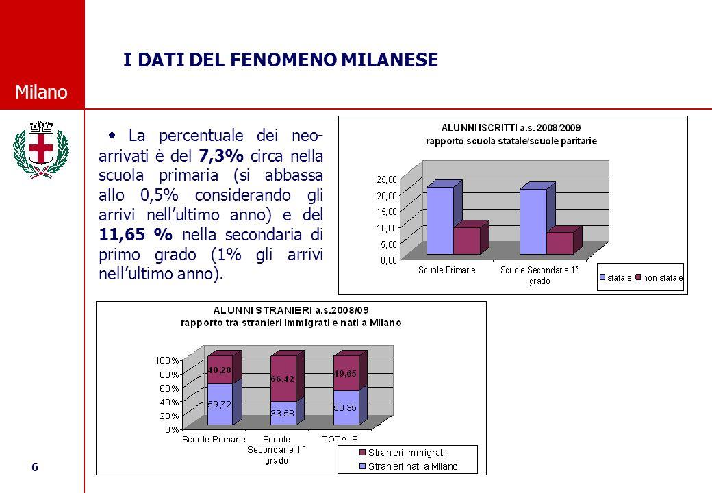 6 © Comune di Milano Milano La percentuale dei neo- arrivati è del 7,3% circa nella scuola primaria (si abbassa allo 0,5% considerando gli arrivi nellultimo anno) e del 11,65 % nella secondaria di primo grado (1% gli arrivi nellultimo anno).