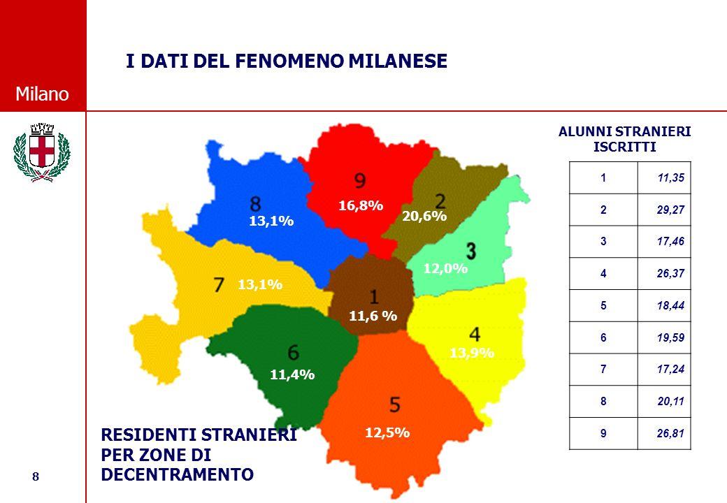 8 © Comune di Milano Milano I DATI DEL FENOMENO MILANESE 16,8% 20,6% 12,0% 13,9% 12,5% 11,4% 13,1% 11,6 % 16,8% 20,6% 12,0% 13,9% 12,5% 11,4% 13,1% 11,6 % RESIDENTI STRANIERI PER ZONE DI DECENTRAMENTO 111,35 229,27 317,46 426,37 518,44 619,59 717,24 820,11 926,81 ALUNNI STRANIERI ISCRITTI