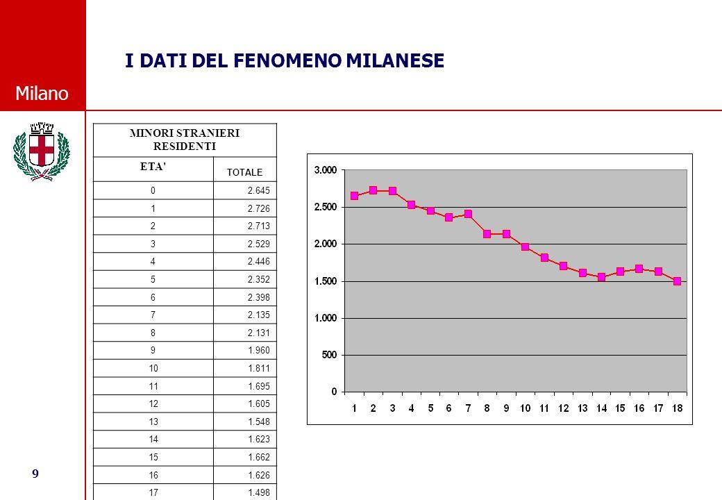 9 © Comune di Milano Milano I DATI DEL FENOMENO MILANESE MINORI STRANIERI RESIDENTI ETA TOTALE 02.645 12.726 22.713 32.529 42.446 52.352 62.398 72.135 82.131 91.960 101.811 111.695 121.605 131.548 141.623 151.662 161.626 171.498