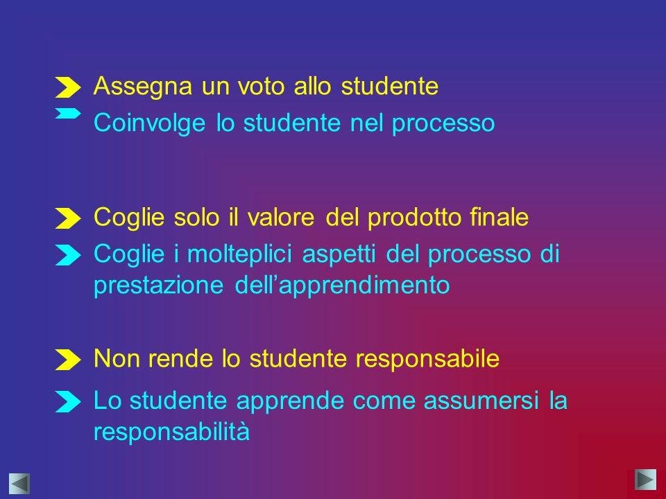 Assegna un voto allo studente Non rende lo studente responsabile Coglie solo il valore del prodotto finale Coinvolge lo studente nel processo Coglie i