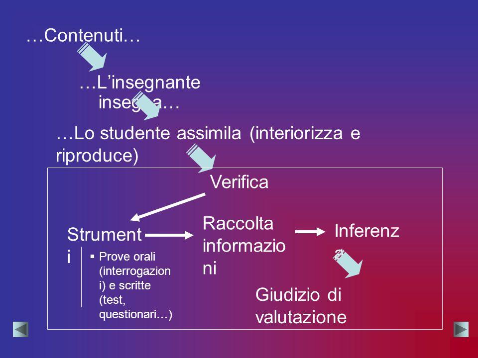 …Linsegnante insegna… …Lo studente assimila (interiorizza e riproduce) Verifica Strument i Raccolta informazio ni Inferenz a Giudizio di valutazione …