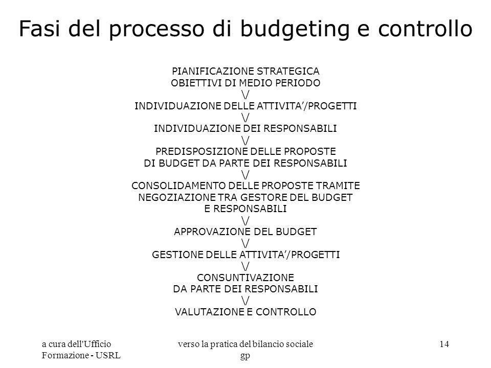 a cura dell'Ufficio Formazione - USRL verso la pratica del bilancio sociale gp 14 Fasi del processo di budgeting e controllo PIANIFICAZIONE STRATEGICA