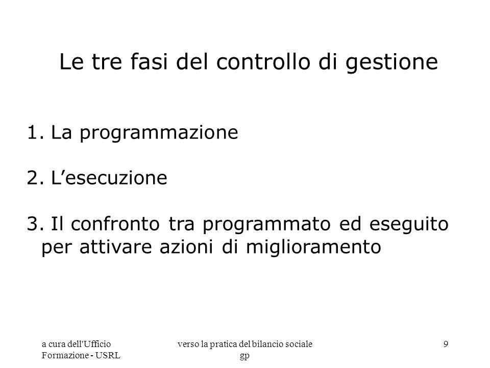 a cura dell'Ufficio Formazione - USRL verso la pratica del bilancio sociale gp 9 Le tre fasi del controllo di gestione 1.La programmazione 2.Lesecuzio