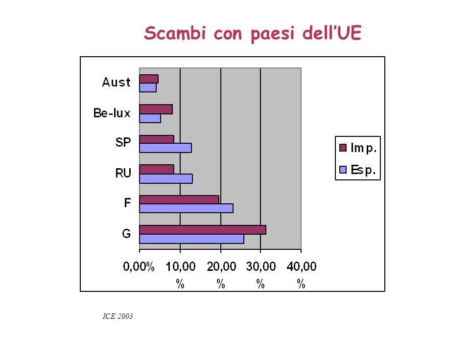 Scambi con paesi dellUE ICE 2003