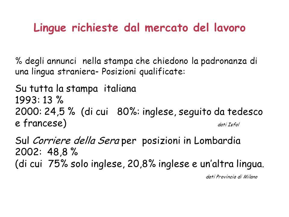 Lingue richieste dal mercato del lavoro % degli annunci nella stampa che chiedono la padronanza di una lingua straniera- Posizioni qualificate: Su tutta la stampa italiana 1993: 13 % 2000: 24,5 % (di cui 80%: inglese, seguito da tedesco e francese) dati Isfol Sul Corriere della Sera per posizioni in Lombardia 2002: 48,8 % (di cui 75% solo inglese, 20,8% inglese e unaltra lingua.