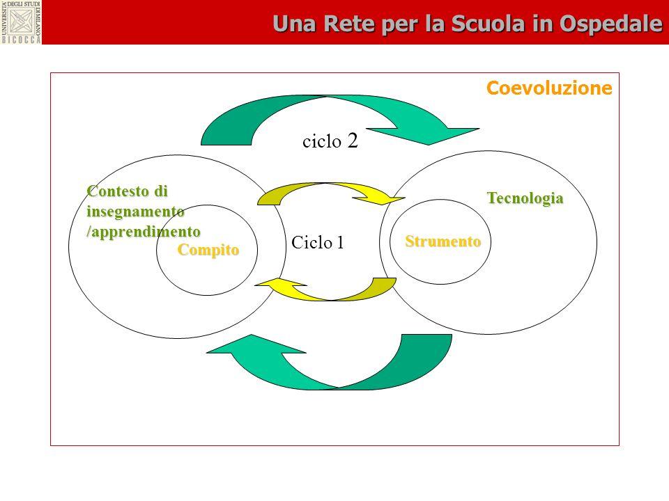 Una Rete per la Scuola in Ospedale Coevoluzione ciclo 2 Tecnologia Contesto di insegnamento /apprendimento Ciclo 1 Compito Strumento