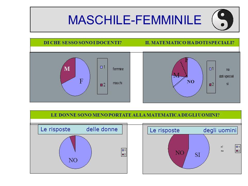 MASCHILE-FEMMINILE DI CHE SESSO SONO I DOCENTI.IL MATEMATICO HA DOTI SPECIALI.