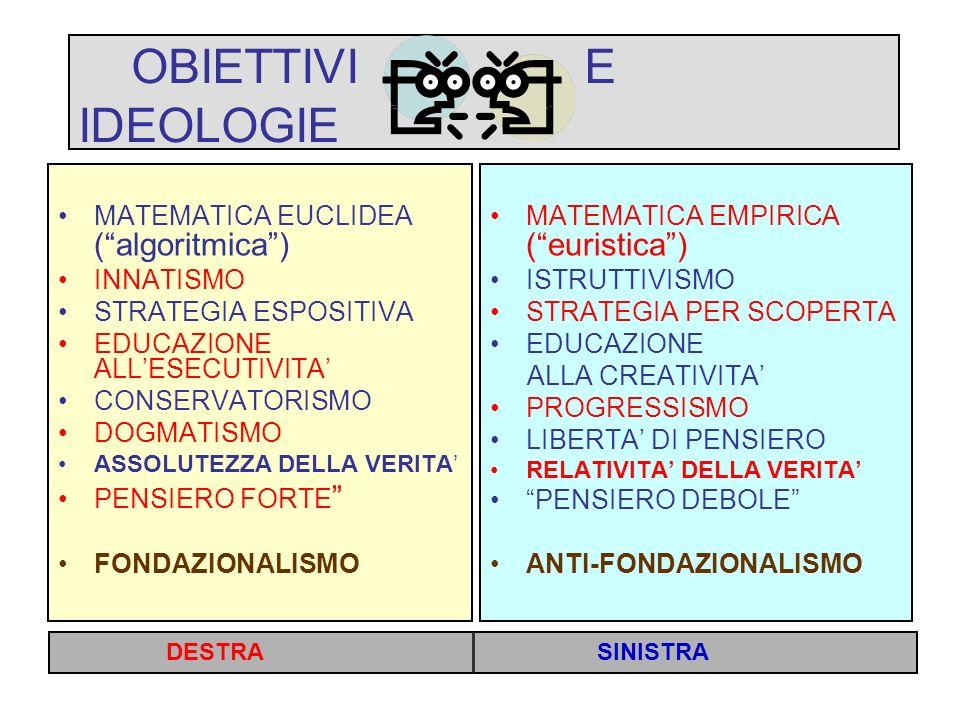 OBIETTIVI E IDEOLOGIE MATEMATICA EUCLIDEA (algoritmica) INNATISMO STRATEGIA ESPOSITIVA EDUCAZIONE ALLESECUTIVITA CONSERVATORISMO DOGMATISMO ASSOLUTEZZA DELLA VERITA PENSIERO FORTE FONDAZIONALISMO MATEMATICA EMPIRICA (euristica) ISTRUTTIVISMO STRATEGIA PER SCOPERTA EDUCAZIONE ALLA CREATIVITA PROGRESSISMO LIBERTA DI PENSIERO RELATIVITA DELLA VERITA PENSIERO DEBOLE ANTI-FONDAZIONALISMO DESTRA SINISTRA