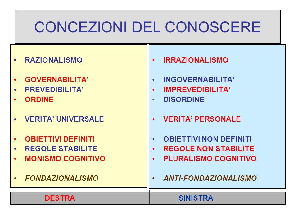 CONCEZIONI DEL CONOSCERE RAZIONALISMO GOVERNABILITA PREVEDIBILITA ORDINE VERITA UNIVERSALE OBIETTIVI DEFINITI REGOLE STABILITE MONISMO COGNITIVO FONDAZIONALISMO IRRAZIONALISMO INGOVERNABILITA IMPREVEDIBILITA DISORDINE VERITA PERSONALE OBIETTIVI NON DEFINITI REGOLE NON STABILITE PLURALISMO COGNITIVO ANTI-FONDAZIONALISMO DESTRA SINISTRA