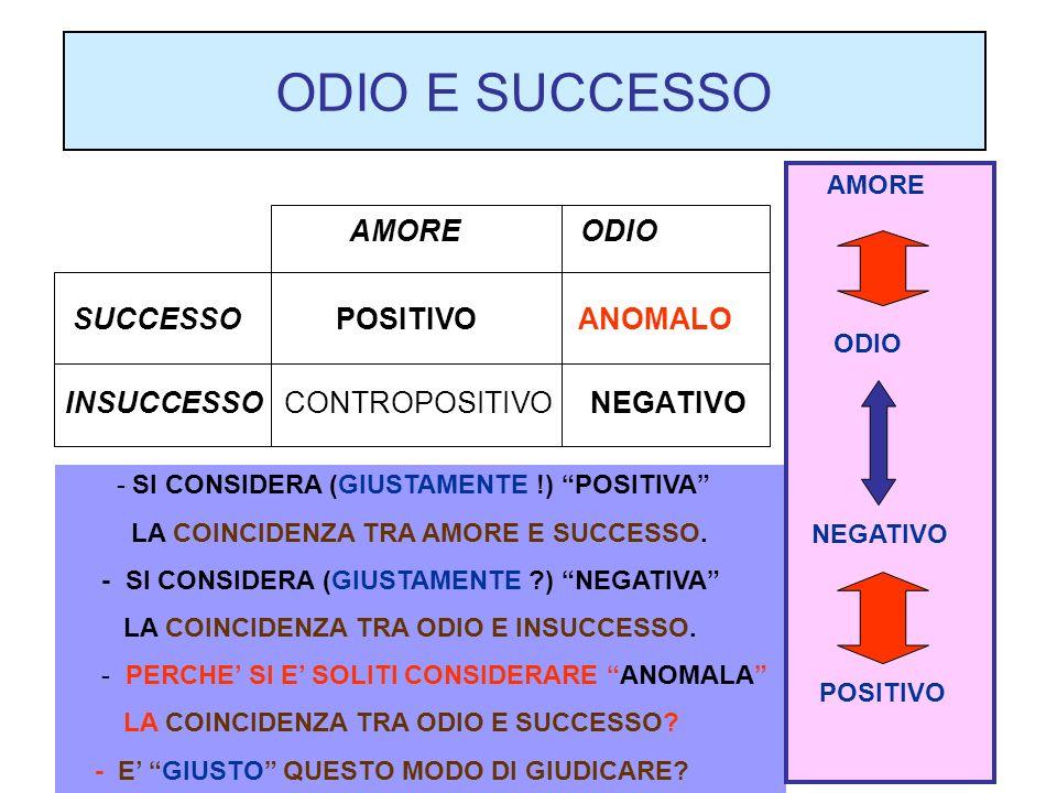 ODIO E SUCCESSO AMORE ODIO SUCCESSO POSITIVO ANOMALO INSUCCESSO CONTROPOSITIVO NEGATIVO - SI CONSIDERA (GIUSTAMENTE !) POSITIVA LA COINCIDENZA TRA AMORE E SUCCESSO.